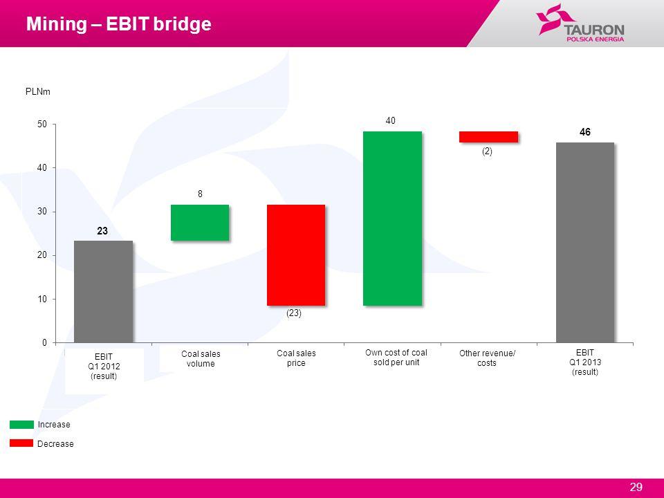 29 Increase Decrease PLNm Mining – EBIT bridge EBIT Q1 2012 (result) Coal sales volume Coal sales price Own cost of coal sold per unit Other revenue/