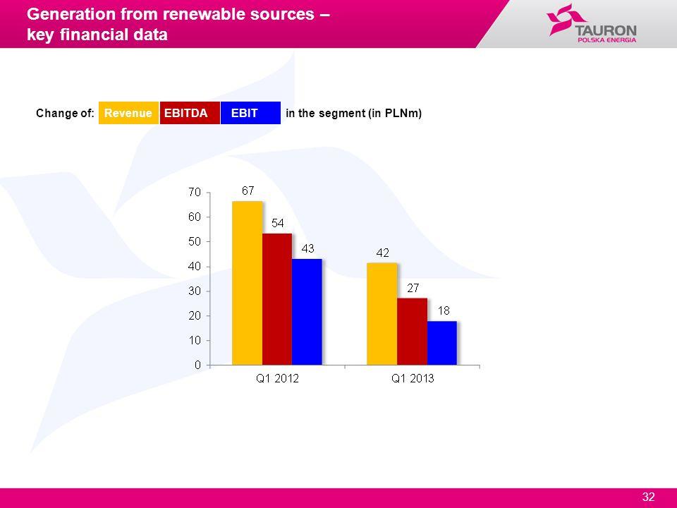 32 Change of: Revenue EBITDA EBIT in the segment (in PLNm) Generation from renewable sources – key financial data