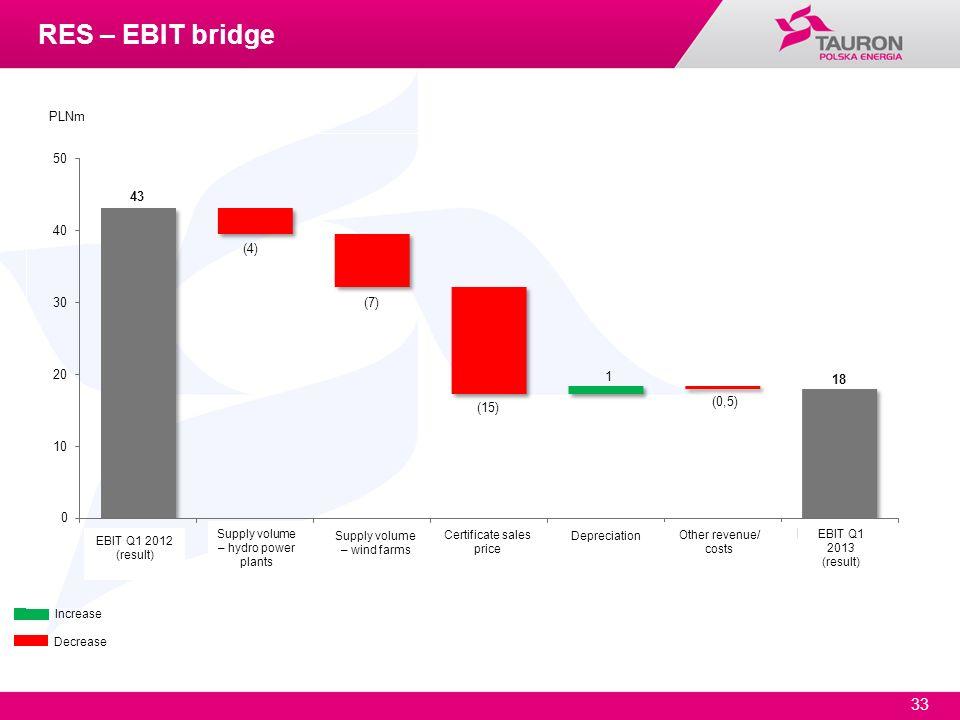 33 Increase Decrease PLNm RES – EBIT bridge EBIT Q1 2012 (result) EBIT Q1 2013 (result) Supply volume – hydro power plants Supply volume – wind farms