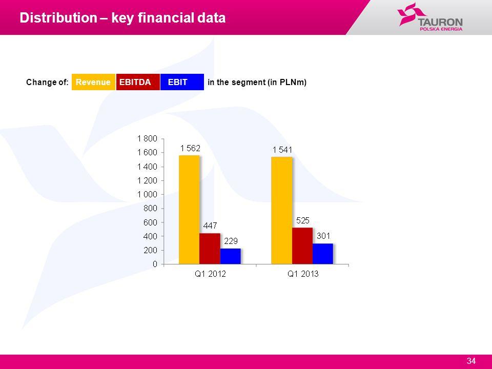 34 Change of: Revenue EBITDA EBIT in the segment (in PLNm) Distribution – key financial data