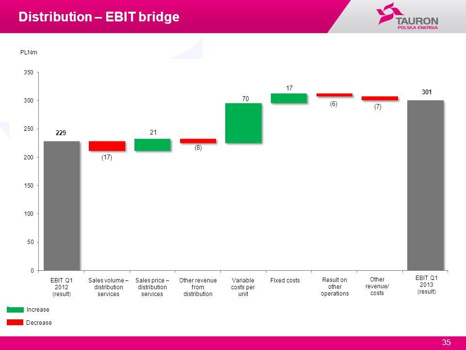 35 Increase Decrease PLNm Distribution – EBIT bridge EBIT Q1 2012 (result) EBIT Q1 2013 (result) Sales volume – distribution services Sales price – di