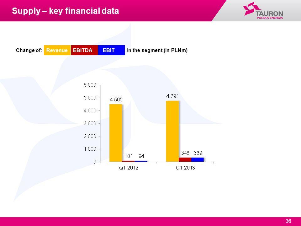 36 Change of: Revenue EBITDA EBIT in the segment (in PLNm) Supply – key financial data