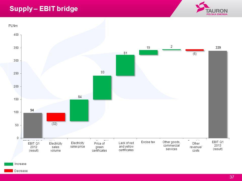 37 Increase Decrease PLNm Supply – EBIT bridge EBIT Q1 2012 (result) EBIT Q1 2013 (result) Electricity sales volume Electricity sales price Price of g