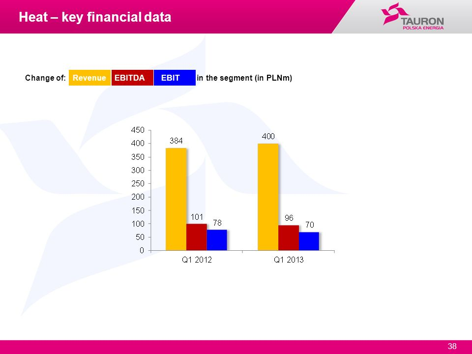 38 Change of: Revenue EBITDA EBIT in the segment (in PLNm) Heat – key financial data