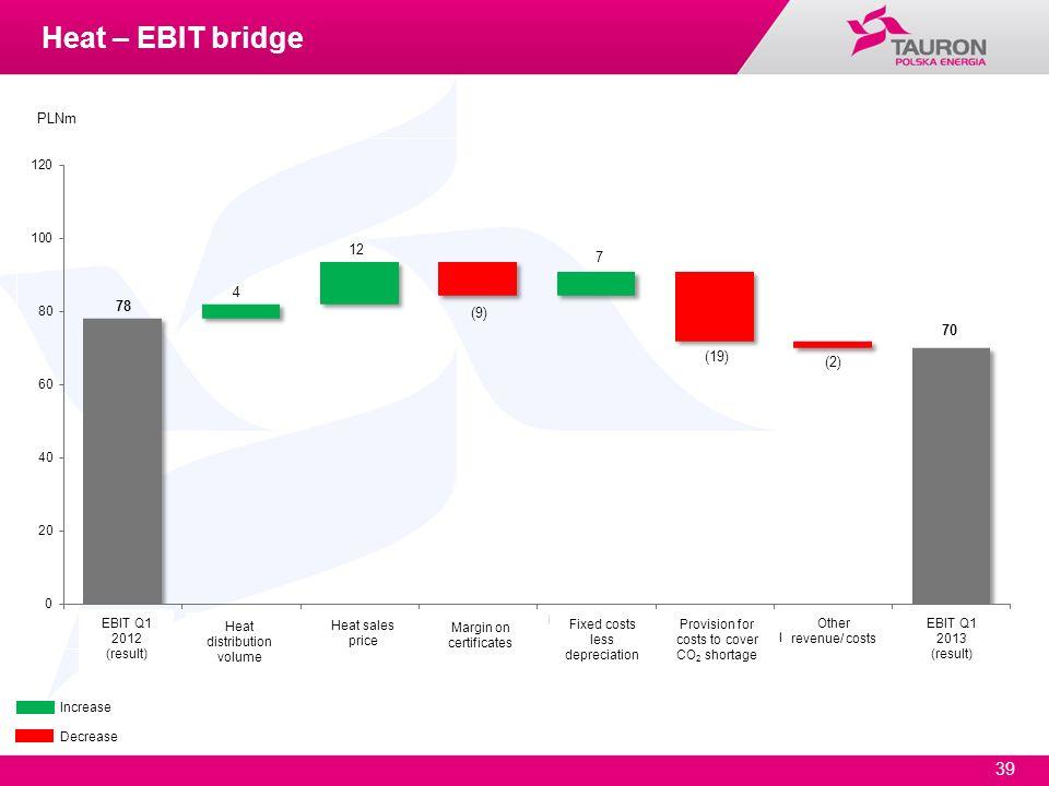 39 Increase Decrease PLNm Heat – EBIT bridge EBIT Q1 2012 (result) EBIT Q1 2013 (result) Heat distribution volume Heat sales price Margin on certifica