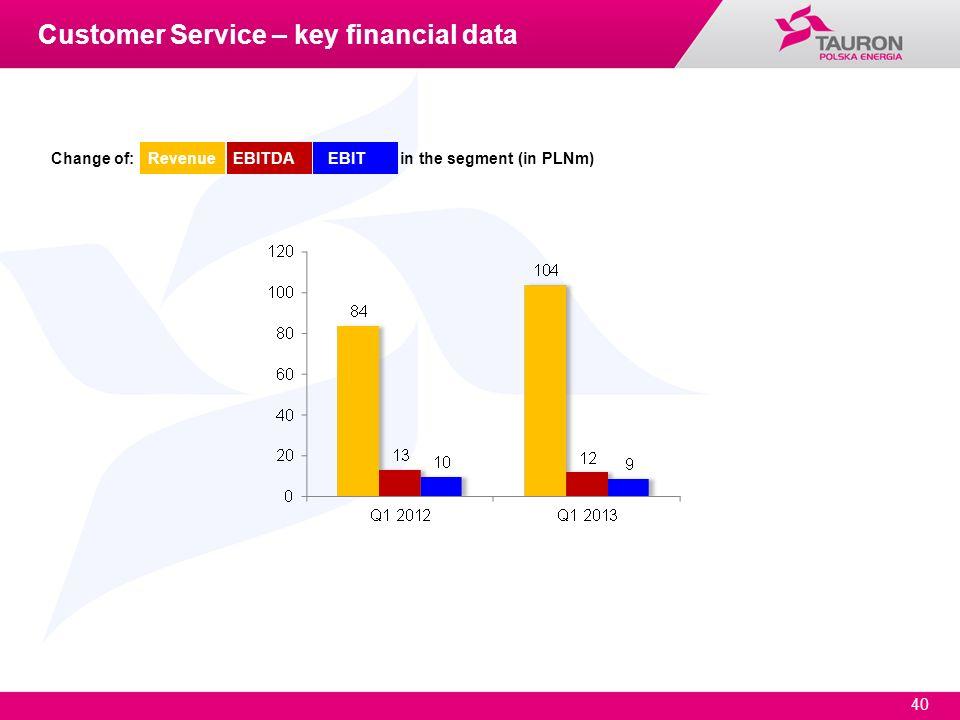 40 Change of: Revenue EBITDA EBIT in the segment (in PLNm) Customer Service – key financial data