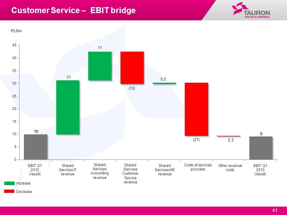 41 Increase Decrease PLNm Customer Service – EBIT bridge EBIT Q1 2012 (result) EBIT Q1 2013 (result) Shared Services IT revenue Shared Services Accoun
