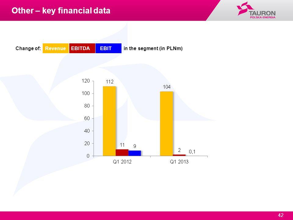 42 Change of: Revenue EBITDA EBIT in the segment (in PLNm) Other – key financial data