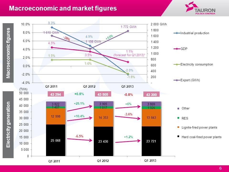 6 Macroeconomic figures Electricity generation -6.5% +1.2% 43 29443 505 43 300 +10.4% -3.6% +0.5% -0.5% +29.1% +6% (TWh) -28% +53% GWh Macroeconomic a