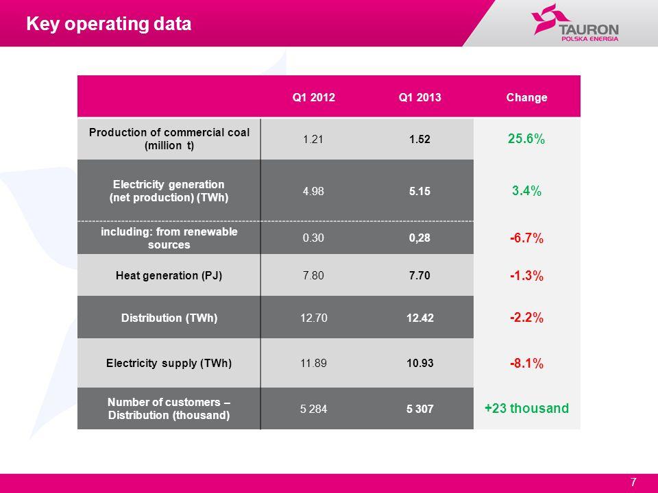 7 Q1 2012Q1 2013Change Production of commercial coal (million t) 1.211.52 25.6% Electricity generation (net production) (TWh) 4.985.15 3.4% including: