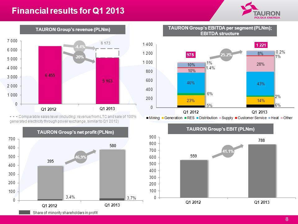 8 Share of minority shareholders in profit TAURON Groups EBITDA per segment (PLNm); EBITDA structure 46,9% 25.2% 41.1% TAURON Groups revenue (PLNm) TA