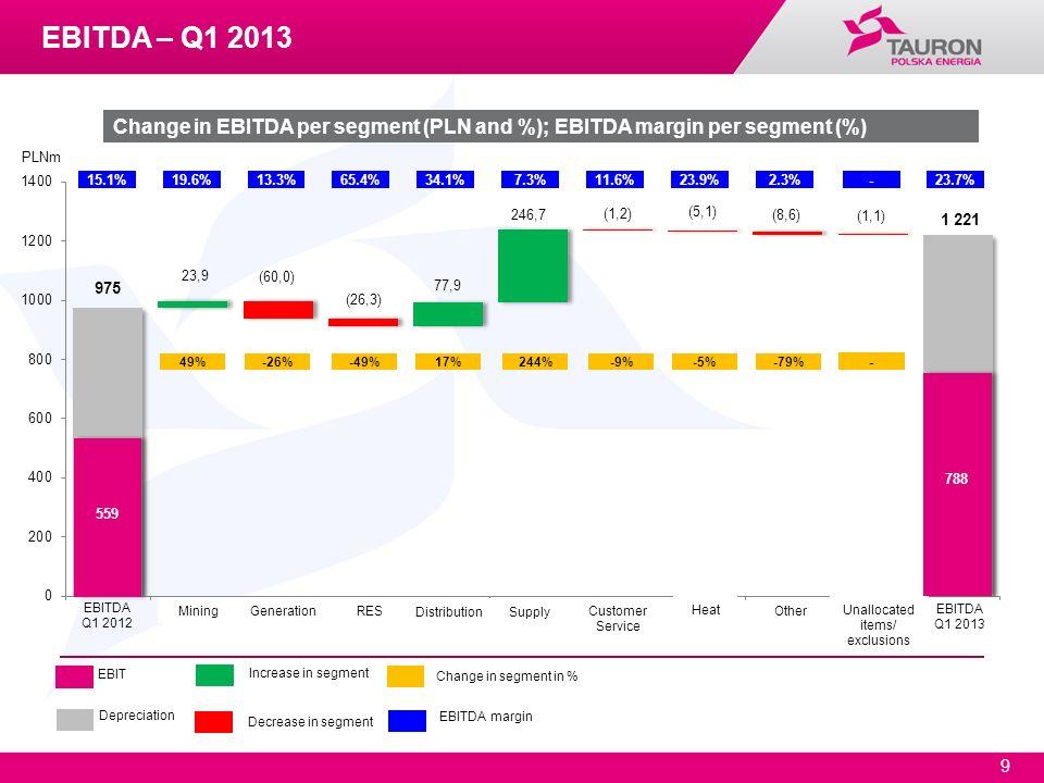 9 EBIT Depreciation Increase in segment Decrease in segment Change in segment in % EBITDA margin PLNm 49%-26%-49%17%-9%-5%244%-79% 788 EBITDA Q1 2013