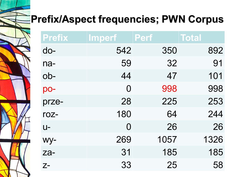 Prefix/Aspect frequencies; PWN Corpus Ja to uzupełnię PrefixImperfPerfTotal do-542350892 na-593291 ob-4447101 po-0998 prze-28225253 roz-18064244 u-026 wy-26910571326 za-31185 z-332558