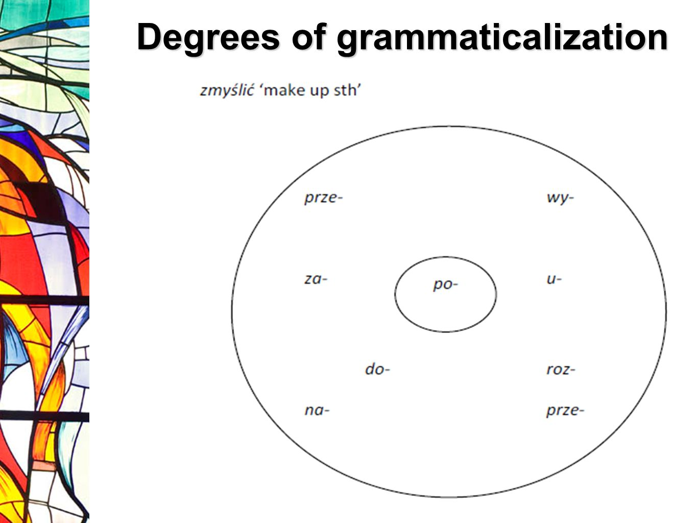 Degrees of grammaticalization