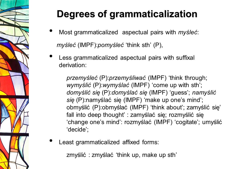 Most grammaticalized aspectual pairs with myśleć: myśleć (IMPF):pomyśleć think sth (P), Less grammaticalized aspectual pairs with suffixal derivation: przemyśleć (P):przemyśliwać (IMPF) think through; wymyślić (P):wymyślać (IMPF) come up with sth; domyślić się (P):domyślać się (IMPF) guess; namyślić się (P):namyślać się (IMPF) make up ones mind; obmyślić (P):obmyślać (IMPF) think about; zamyślić się fall into deep thought : zamyślać się; rozmyślić się change ones mind: rozmyślać (IMPF) cogitate; umyślić decide; Least grammaticalized affixed forms: zmyślić : zmyślać think up, make up sth