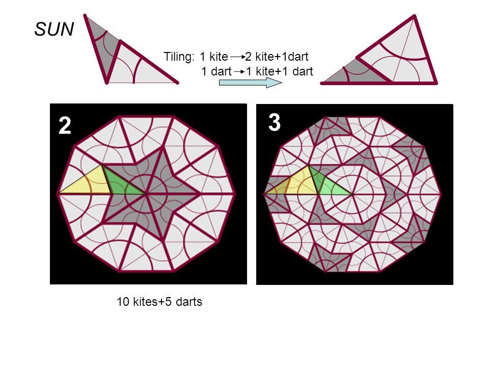 3 2 10 kites+5 darts Tiling: 1 kite 2 kite+1dart 1 dart 1 kite+1 dart SUN