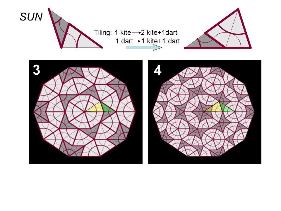 3 4 Tiling: 1 kite 2 kite+1dart 1 dart 1 kite+1 dart SUN