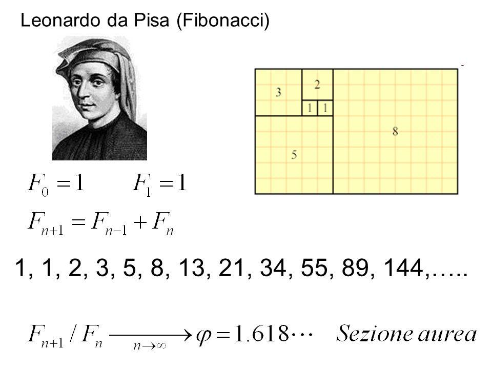 1, 1, 2, 3, 5, 8, 13, 21, 34, 55, 89, 144,….. Leonardo da Pisa (Fibonacci)