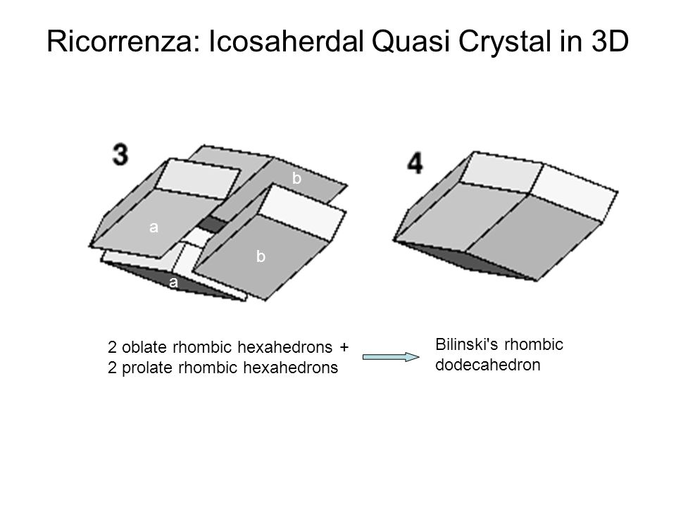 a b b a Bilinski's rhombic dodecahedron 2 oblate rhombic hexahedrons + 2 prolate rhombic hexahedrons Ricorrenza: Icosaherdal Quasi Crystal in 3D
