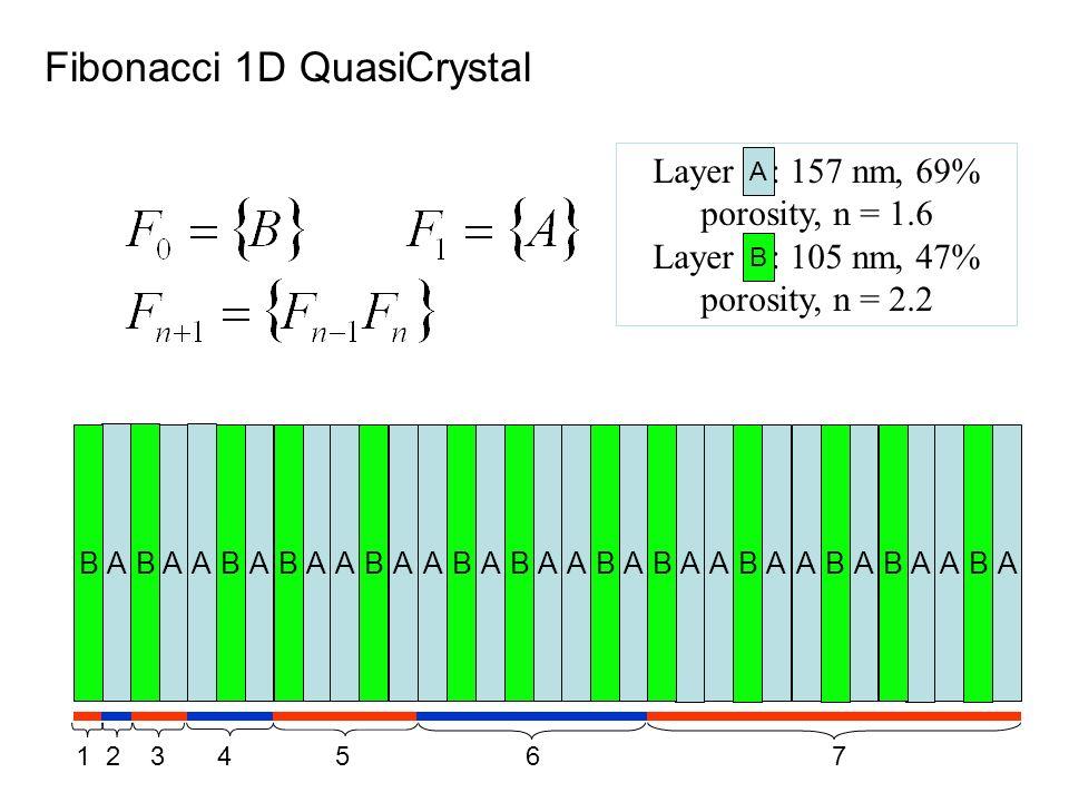 A BA BA AB A BAA B AA BA BA A B A BAA B AA BA BAA B 1 2 3 4 5 6 7 Fibonacci 1D QuasiCrystal Layer : 157 nm, 69% porosity, n = 1.6 Layer : 105 nm, 47%