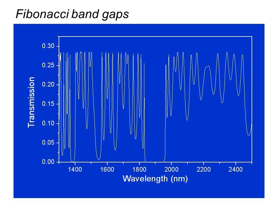 Fibonacci band gaps
