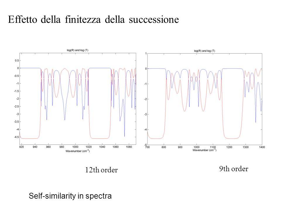 Self-similarity in spectra 12th order 9th order Effetto della finitezza della successione