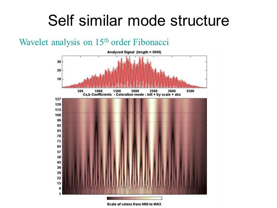 Self similar mode structure Wavelet analysis on 15 th order Fibonacci