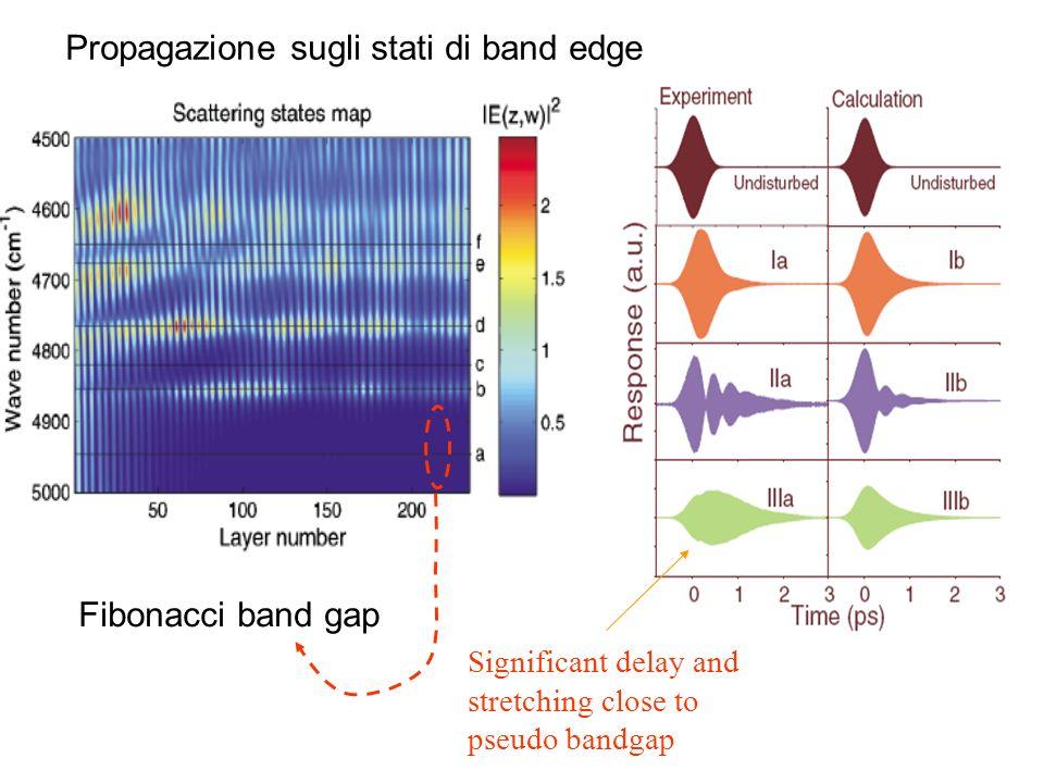 Propagazione sugli stati di band edge Significant delay and stretching close to pseudo bandgap