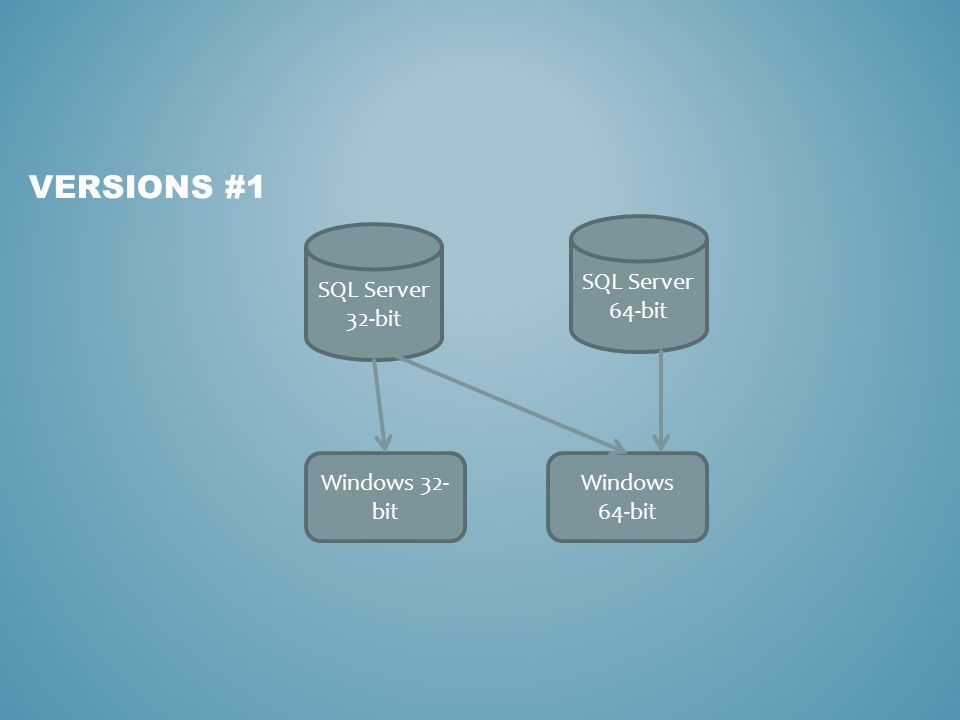 VERSIONS #1 Windows 32- bit Windows 64-bit SQL Server 32-bit SQL Server 64-bit