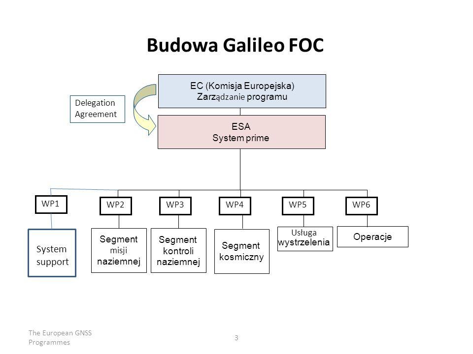 The European GNSS Programmes 3 ESA System prime Segment kosmiczny Segment kontroli naziemnej Segment misji naziemnej Usługa wystrzelenia Operacje WP1 WP6WP5WP4WP3WP2 EC (Komisja Europejska) Zarz ądzanie programu Delegation Agreement Budowa Galileo FOC System support