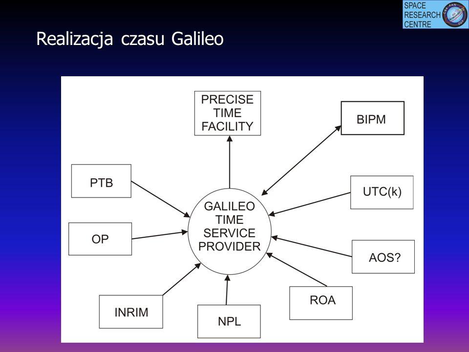 Realizacja czasu Galileo