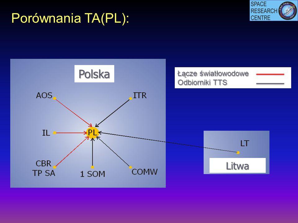 Porównania TA(PL): Litwa Łącze światłowodowe Odbiorniki TTS Polska