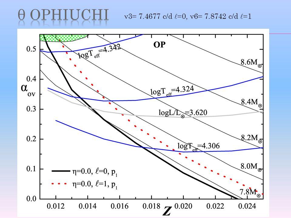 OP (Seaton 2005) ν3= 7.4677 c/d =0, ν6= 7.8742 c/d =1