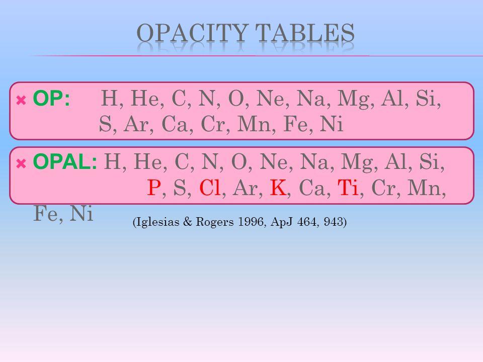 OP: H, He, C, N, O, Ne, Na, Mg, Al, Si, S, Ar, Ca, Cr, Mn, Fe, Ni OPAL: H, He, C, N, O, Ne, Na, Mg, Al, Si, P, S, Cl, Ar, K, Ca, Ti, Cr, Mn, Fe, Ni (I