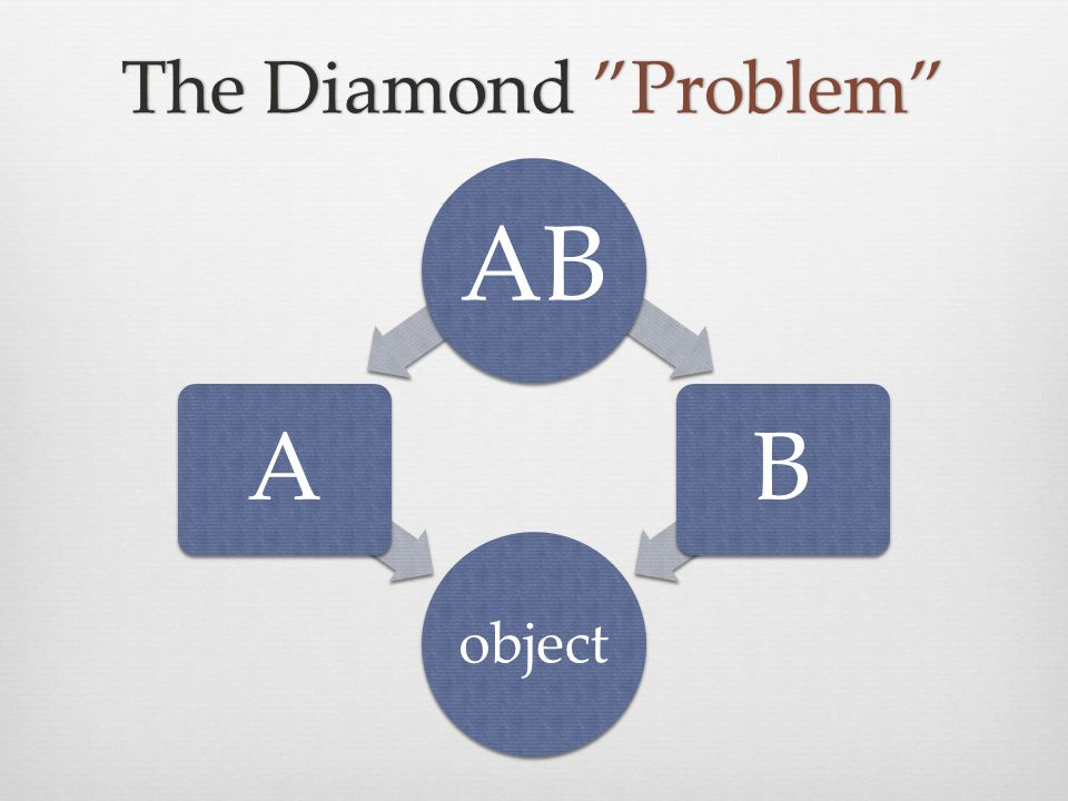 The Diamond ProblemThe Diamond Problem object AB AB