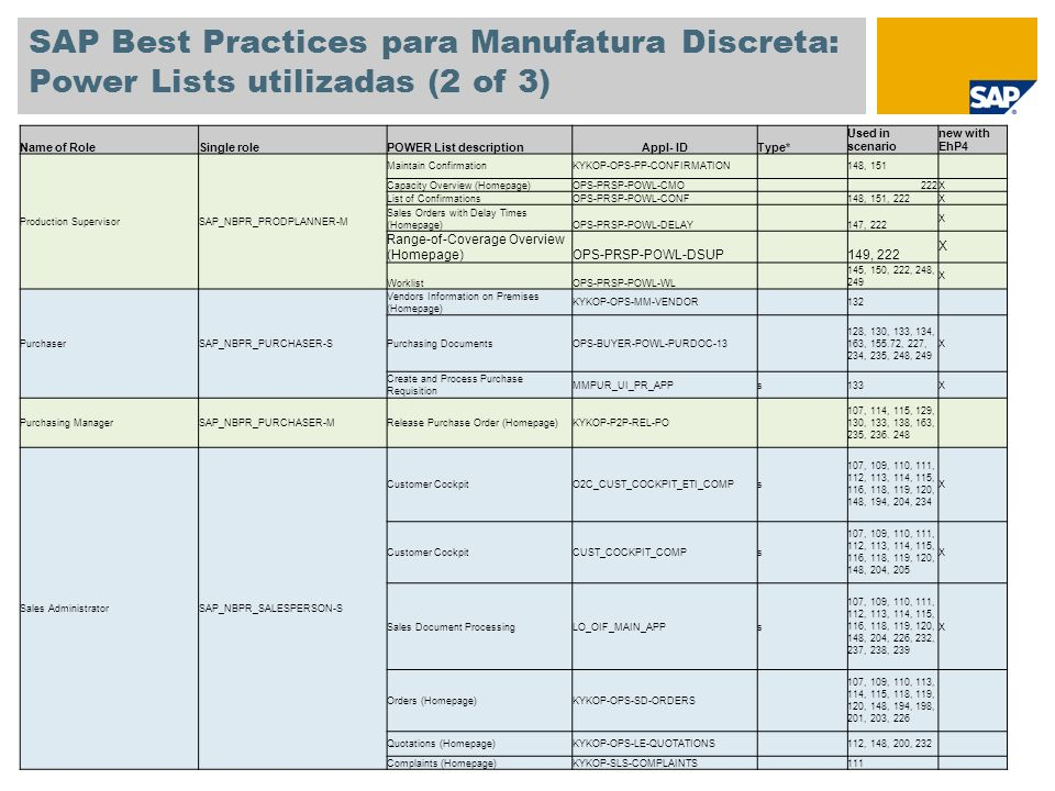 SAP Best Practices para Manufatura Discreta: Power Lists utilizadas (2 of 3) Name of RoleSingle rolePOWER List descriptionAppl- IDType* Used in scenar