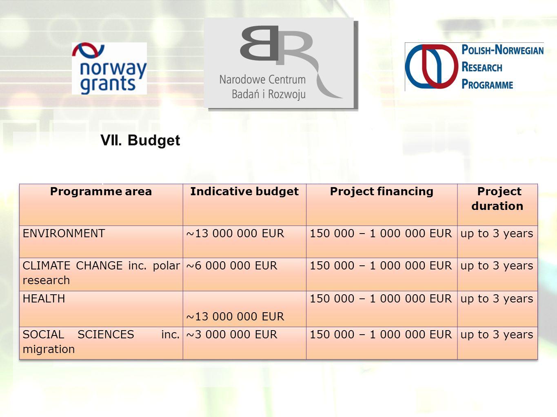 VII. Budget T
