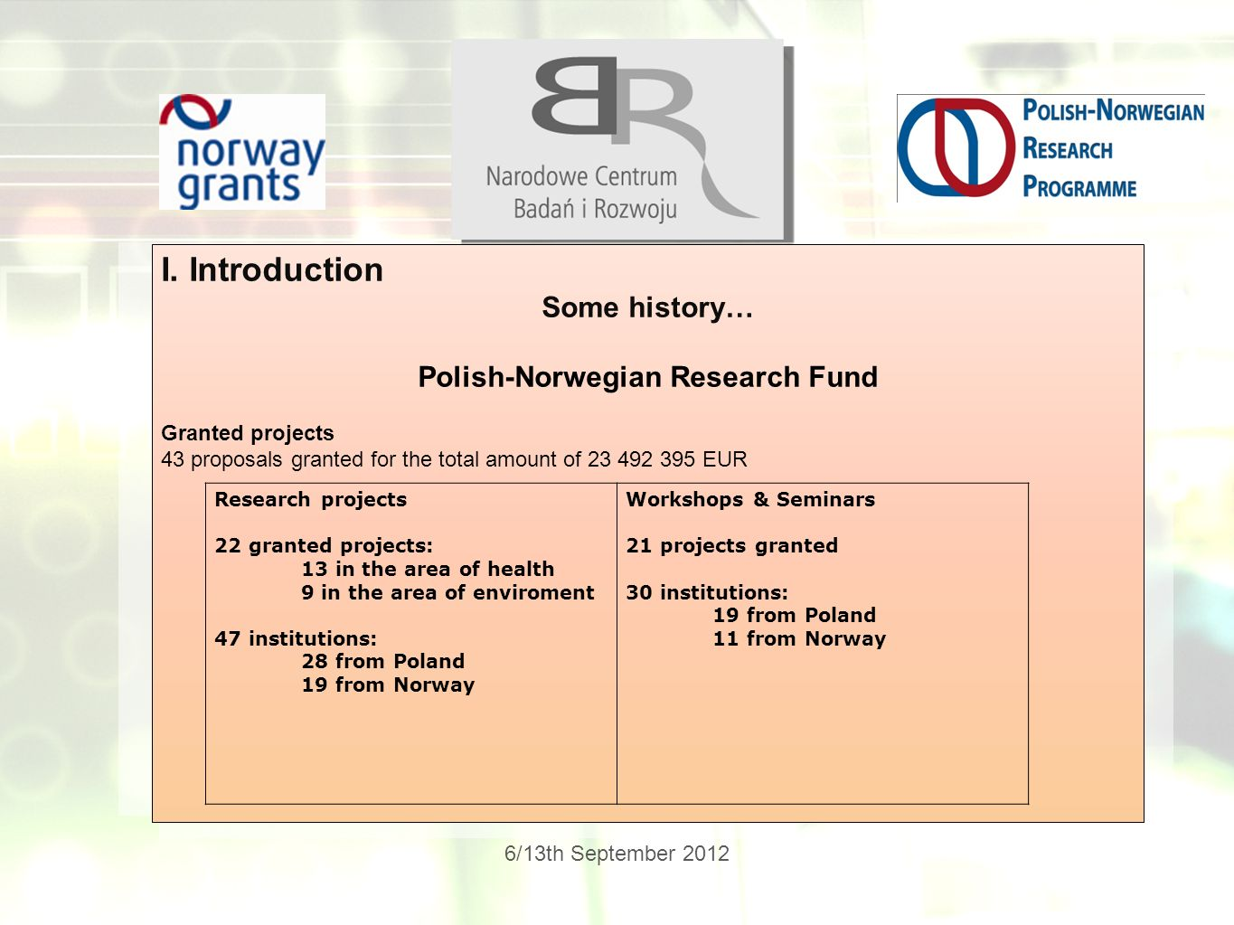 6/13th September 2012 I. Introduction Some history… Polish-Norwegian Research Fund Granted projects 43 proposals granted for the total amount of 23 49