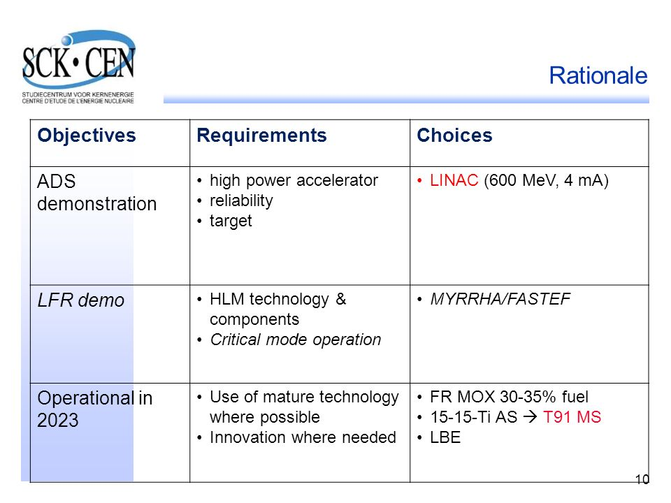 10 Rationale ObjectivesRequirementsChoices ADS demonstration high power accelerator reliability target LINAC (600 MeV, 4 mA) LFR demo HLM technology &