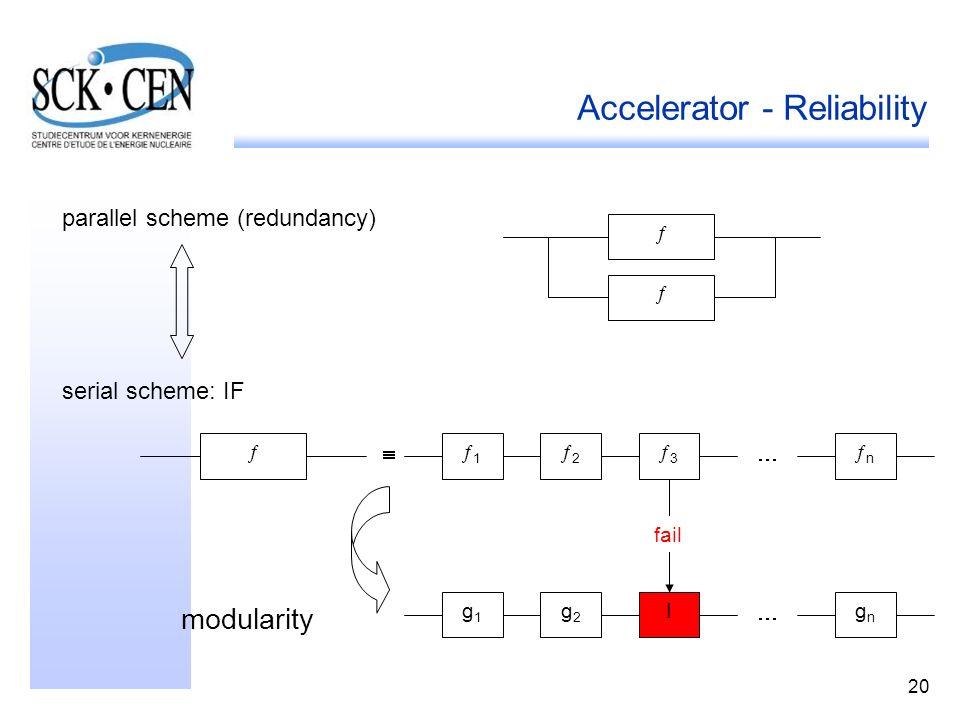 20 Accelerator - Reliability parallel scheme (redundancy) serial scheme: IF 1 2 3 n Ig1g1 g2g2 gngn fail modularity