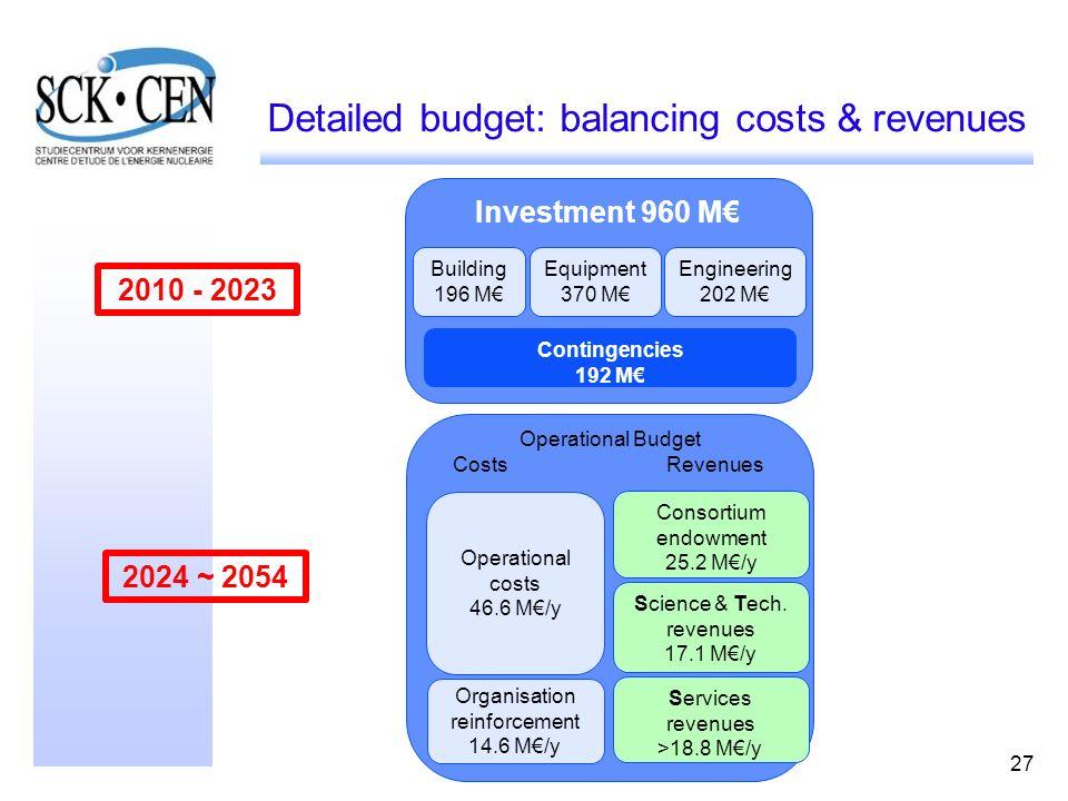 27 Operational costs 46.6 M/y Consortium endowment 25.2 M/y Investment 960 M Building 196 M Equipment 370 M Engineering 202 M Contingencies 192 M Orga
