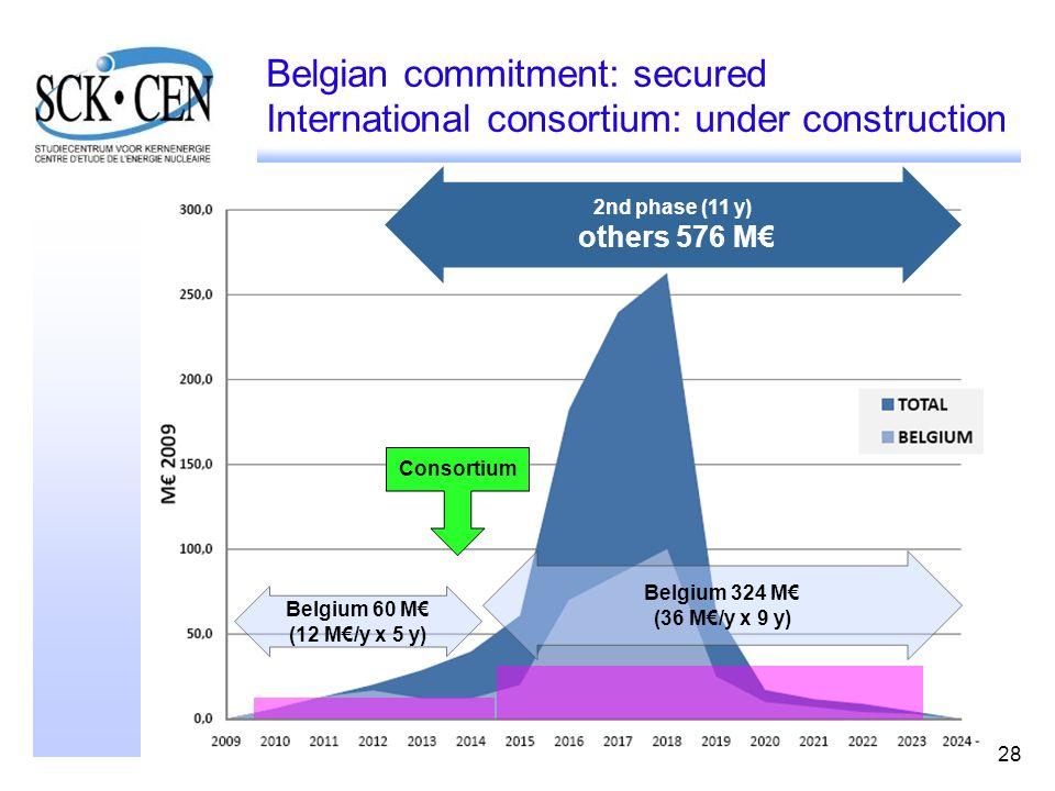 28 Belgian commitment: secured International consortium: under construction Belgium 60 M (12 M/y x 5 y) 2nd phase (11 y) others 576 M Belgium 324 M (36 M/y x 9 y) Consortium