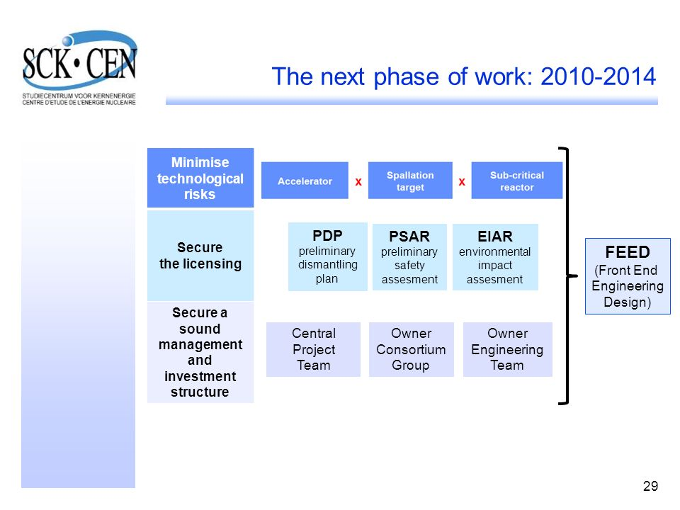 29 The next phase of work: 2010-2014 FEED (Front End Engineering Design) Minimise technological risks Secure the licensing Secure a sound management and investment structure PDP preliminary dismantling plan PSAR preliminary safety assesment EIAR environmental impact assesment Central Project Team Owner Engineering Team Owner Consortium Group