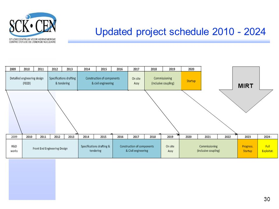 30 Updated project schedule 2010 - 2024 MIRT