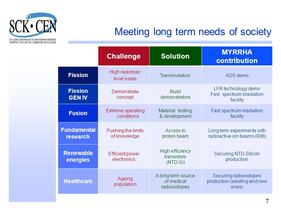 7 Meeting long term needs of society ChallengeSolution MYRRHA contribution Fission High radiotoxic level waste TransmutationADS demo Fission GEN IV De
