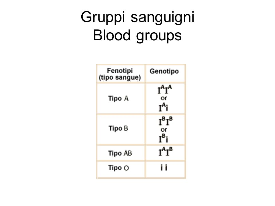 Gruppi sanguigni Blood groups