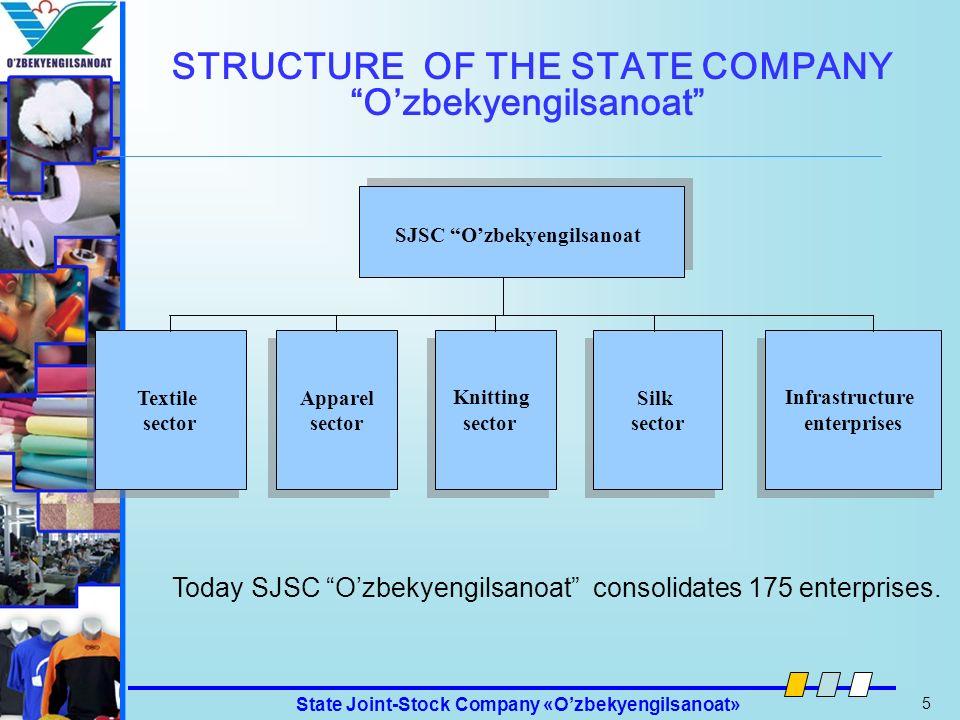 State Joint-Stock Company «Ozbekyengilsanoat» 16 Ozbekyengilsanoat State Joint-Stock Company Ozbekyengilsanoat 45 Babur Str., Tashkent, 100100, Uzbekistan Tel: +998 (71) 253-92-91 Fax: +998 (71) 239-17-11 http://www.legprom.uz