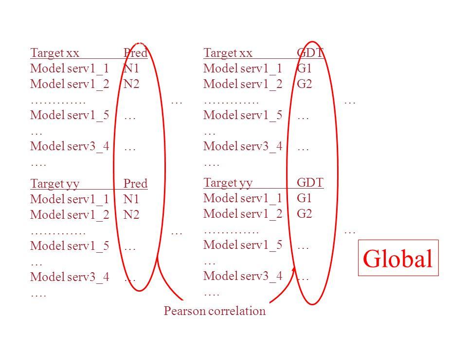 Target xxPred Model serv1_1N1 Model serv1_2N2 ………….… Model serv1_5… … Model serv3_4… …. Target yyPred Model serv1_1N1 Model serv1_2N2 ………….… Model ser