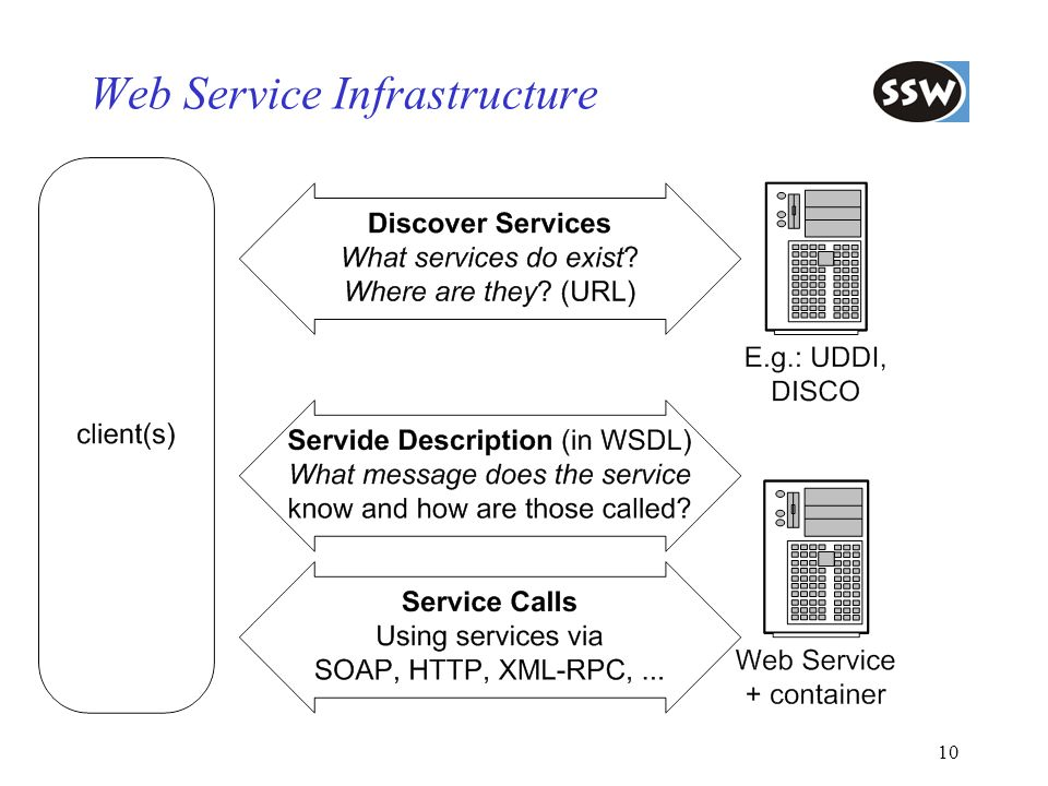 10 Web Service Infrastructure