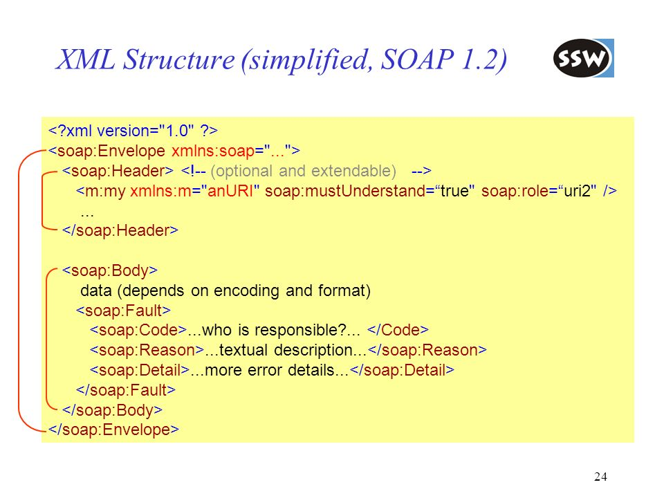 24 XML Structure (simplified, SOAP 1.2)... data (depends on encoding and format)...who is responsible?......textual description......more error detail